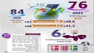 """Photo of الوزراء: مصر تقفز 8 مراكز في مؤشر التحول في الطاقة العالمي"""""""