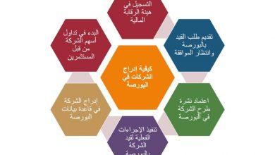 Photo of تعاون بين وزارة الهجرة والبورصة لتعريف المصريين بالخارج بكيفية الاستثمار